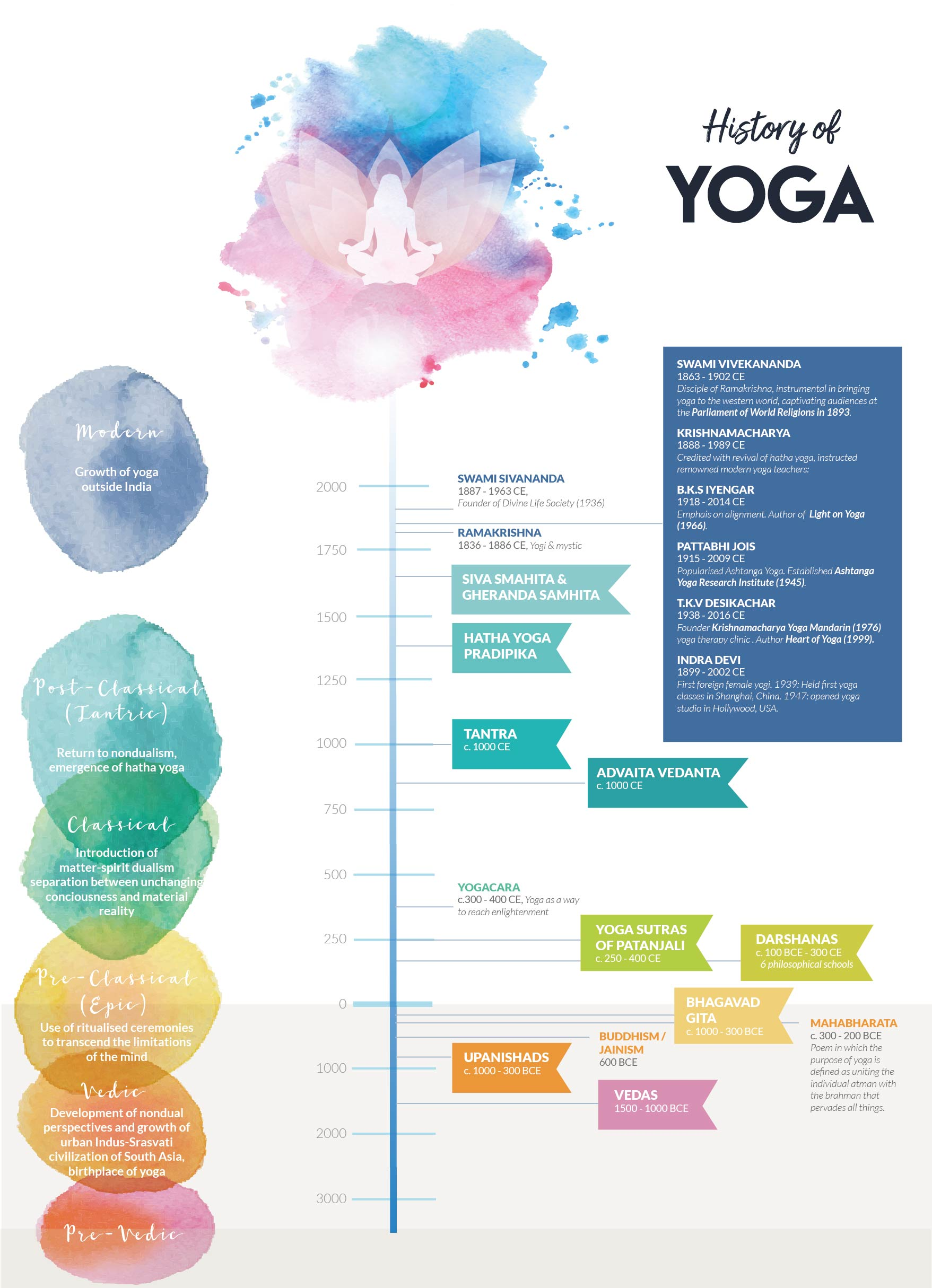 History Of Yoga Poster